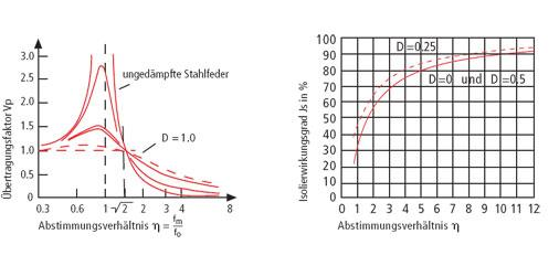 Wibroizolacje - wykresy